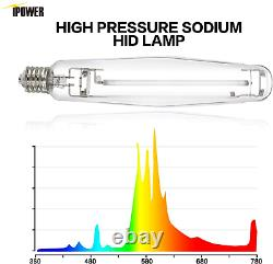 1000W HPS MH Digital Dimmable Grow Light System Kits Cool Tube Reflector